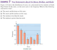 Placement Test Scores Chart Solved The Following Graph Shows The Distribution Of Scores