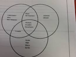 Similarities Between Christianity And Judaism Venn Diagram Christianity Mr Clarke 604 Page 3