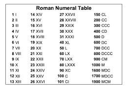 Number Numerals Chart Roman Numerals