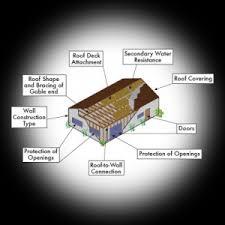 florida wind mitigation inspection form wind mitigation home inspector tampa fl