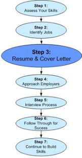 Steps To Writing A Cover Letter For Resume Dwd Resume And Cover Letters