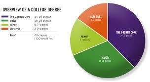 Pie Chart Of College Majors The Goshen Core Curriculum Courses Goshen College