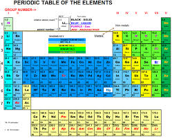 Periodic Table - WarneScience