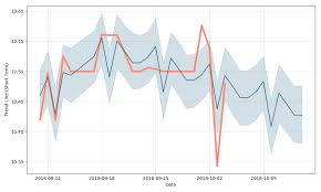 Stellar Stock Chart Stellar Acquisition Iii Stock Forecast Up To 10 737 Usd