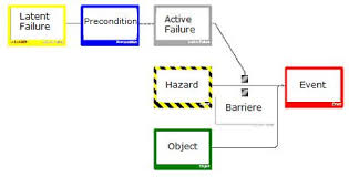 Incident Analysis Methods Cge Barrier Based Risk