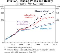 Interpretive Sydney Median House Price Chart Sydney Median