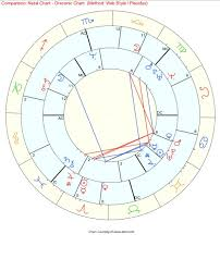 The Multi Talented Artist A Natal Draconic Chart
