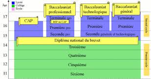 french education system elementary school grade age chart www bedowntowndaytona com
