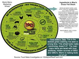 both restaurants use genetically modified a k a gmo soybean oil to make most of their food over consumption of this oil is causing an