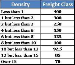 Freight Classification Chart Recently Density Has Become More Important In Selecting