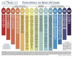 Acid Alkaline Food Chart Australia Alkaline Diet For An Athletic Edge Breaking Muscle