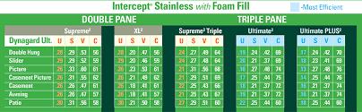 Foam Fill Chart Energy Efficiency Of Gardners Dynagard Windows In Van Wert