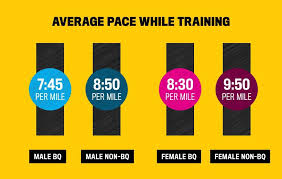 Awesome Average Mile Run Time By Age Chart Michaelkorsph Me