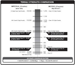 Metric To Us Bolt Conversion Chart High Quality Metric Fasteners That Are Built To Withstand