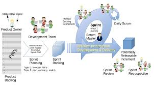 Story Card Template Is Filled During Which Phase In Agile How To Write Agile Test Case Requirements