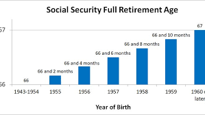 Retirement Social Security Full Benefits Can Be Claimed At
