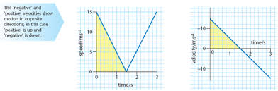 Speed Vs Velocity Speed Time Velocity Time Graphs Physics Revision World