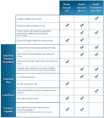 comparing life insurance quotes magnificent comparison pacific life insurance company
