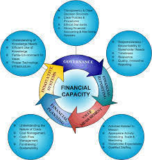 Finnancial Management Financial Management Services Financial Management Services Asian