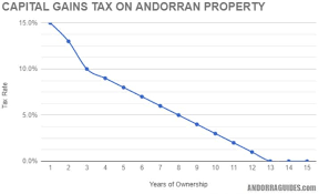 Capital Gains Tax Chart 2018 Capital Gains Tax In Andorra Everything You Need To Know
