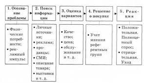 Процесс принятия решения о покупке Модели процесса принятия  Основные этапы принятия решения потребителем