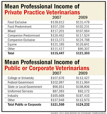 Vet Compensation Chart Veterinary Practice News