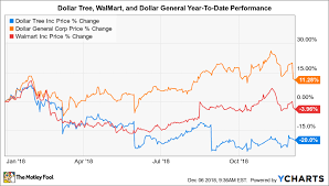 Dollar Trees Management Makes Its Case For 2019 The