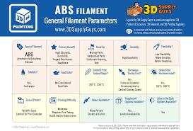 3d Printer Comparison Chart 2018 3d Printing Filament Types Pinshape Blog