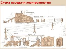 Эффективное использование электроэнергии Схема передачи электроэнергии