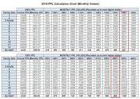 2018 Federal Poverty Level Chart Pdf Fpl Chart 2018 Federal Poverty Guidelines Chart 2018