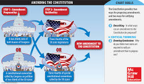 Infographic How The U S Constitution Amendment Process