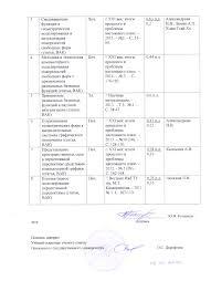 Информация о защитах Отзыв оппонента Косникова Ю Н