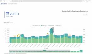 Combo Chart Qlik Sense Vizlib Combo Chart What Is A Combo Chart Vizlib