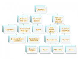 Rolex Recruitment Agency Manpower Agency Human Resource