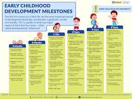 Eye Catching Cdc Child Development Chart Early Childhood