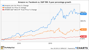 Better Buy Amazon Com Vs Facebook The Motley Fool
