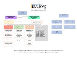 Org Chart Rules 2019 Organizational Chart Womens Council Of Realtors Texas
