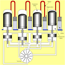 stirling engine configurations updated