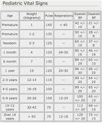 43 Punctual Vitals Chart Adults