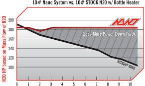 Technical Nano Nitrous