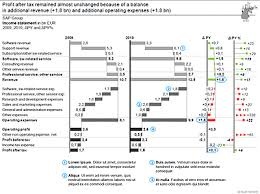 Better Charts Than Excel Waterfall Charts With Deviations To Visualize Profit