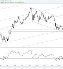 Technical Weekly Eur Usd Long Term Chart Conditions