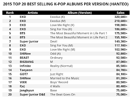 2015 Top 20 Best Selling K Pop Albums Per Version Hanteo