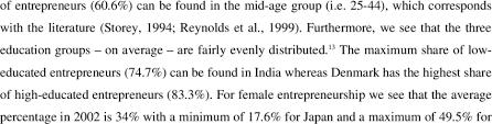 Provides Descriptive Statistics Of The Entrepreneurship