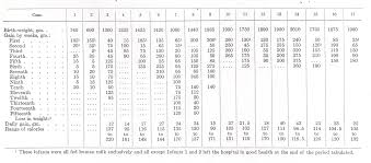 Baby Stomach Capacity Chart Neonatology On The Web Hess 1922 Chapter 3