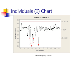 i chart statistical quality control ppt video online download