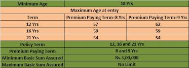 Lic Limited Payment Endowment Plan Table Number 830 Lic