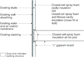 diy spray foam kits closed cell insulation wall an reviews australia