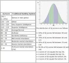 Average Iq Score Chart Is An Iq Of 130 Good For A Male 17 Year Old Quora