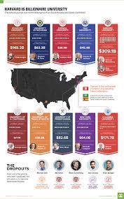 Harvard Chart Chart Harvard Is Billionaire University
